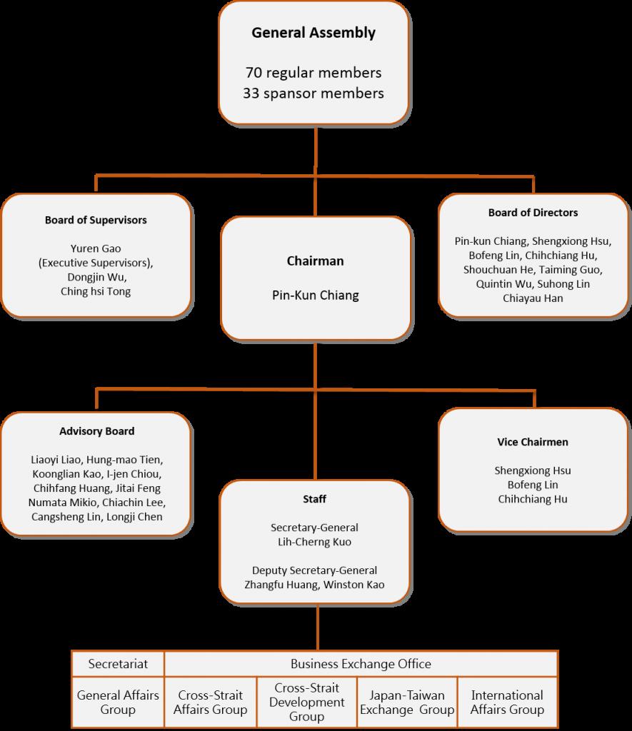 組織圖-英文